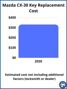 Mazda CX-30 key replacement cost - estimate only