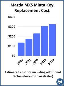 Mazda MX5 Miata key replacement cost - estimate only