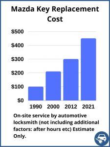 Mazda key replacement cost - Estimate - Automotive locksmith