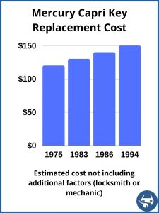 Mercury Capri Key Replacement Cost - Estimate only