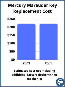 Mercury Marauder Key Replacement Cost - Estimate only
