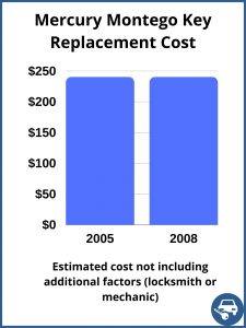 Mercury Montego Key Replacement Cost - Estimate only