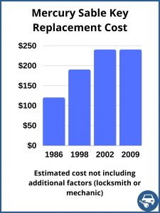 Mercury Sable Key Replacement Cost - Estimate only