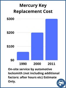 Mercury key replacement cost - Estimate - Automotive locksmith