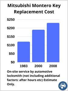 Mitsubishi Montero Key Replacement Cost - Estimate only