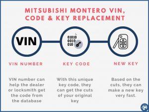 Mitsubishi Montero key replacement by VIN