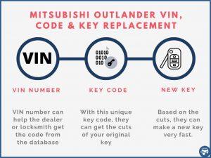 Mitsubishi Outlander key replacement by VIN