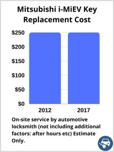 Mitsubishi i-MiEV Key Replacement Cost - Estimate only