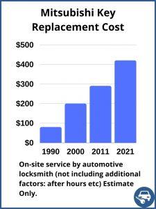 Mitsubishi key replacement cost - Estimate - Automotive locksmith