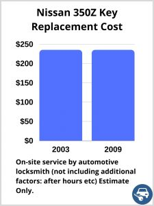 Nissan 350Z Key Replacement Cost - Estimate only