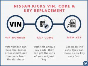 Nissan Kicks key replacement by VIN
