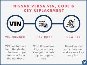 Nissan Versa key replacement by VIN