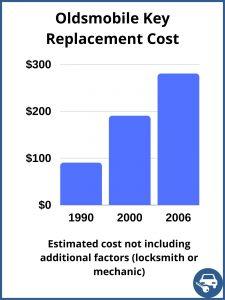 Oldsmobile key replacement cost - Estimate - Automotive locksmith