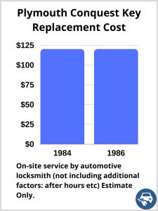 Plymouth Conquest Key Replacement Cost - Estimate only