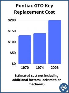 Pontiac GTO key replacement cost - estimate only