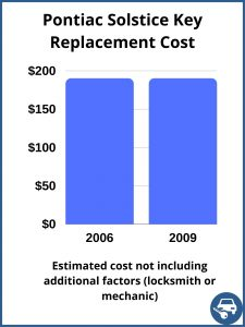Pontiac Solstice Key Replacement Cost - Estimate only
