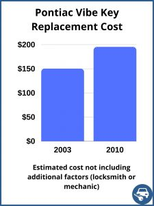 Pontiac Vibe Key Replacement Cost - Estimate only