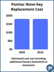Pontiac Wave Key Replacement Cost - Estimate only