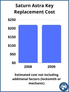 Saturn Astra Key Replacement Cost - Estimate only