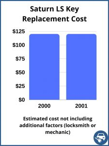 Saturn LS Key Replacement Cost - Estimate only