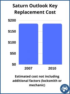 Saturn Outlook Key Replacement Cost - Estimate only