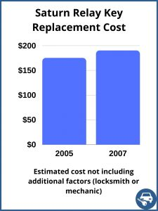 Saturn Relay Key Replacement Cost - Estimate only