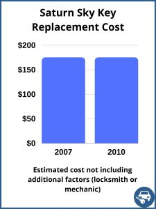 Saturn Sky Key Replacement Cost - Estimate only