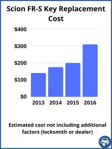 Scion FR-S key replacement cost - estimate only