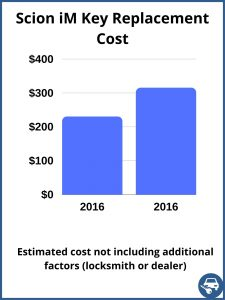 Scion iM key replacement cost - estimate only