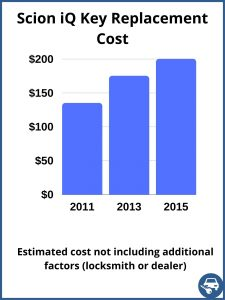 Scion iQ key replacement cost - estimate only
