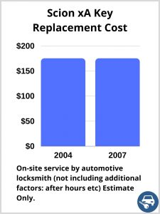 Scion xA Key Replacement Cost - Estimate only
