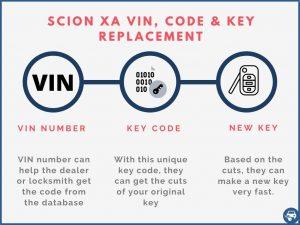 Scion xA key replacement by VIN