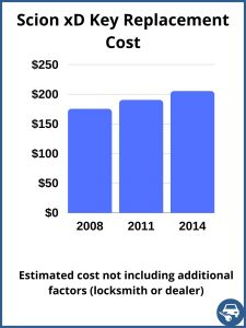 Scion xD key replacement cost - estimate only
