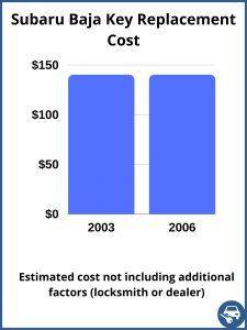 Subaru Baja key replacement cost - estimate only