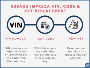 Subaru Impreza key replacement by VIN