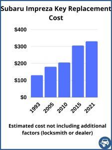 Subaru Impreza key replacement cost - estimate only