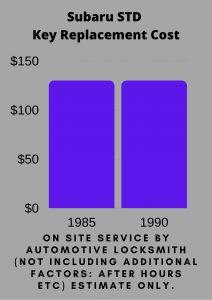 Subaru STD Key Replacement Cost