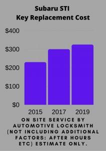 Subaru STI Key Replacement Cost