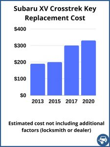 Subaru XV Crosstrek key replacement cost - estimate only