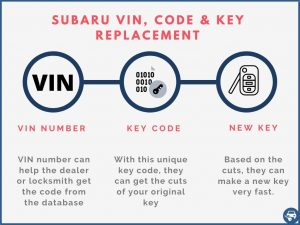 Subaru key replacement by VIN number explained