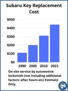 Subaru key replacement cost - Estimate - Automotive locksmith