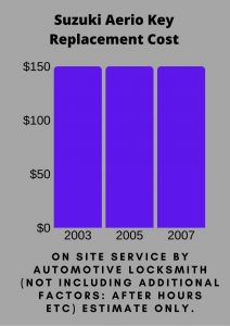 Suzuki Aerio Key Replacement Cost