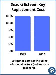 Suzuki Esteem key replacement cost - estimate only