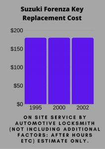 Suzuki Forenza Key Replacement Cost