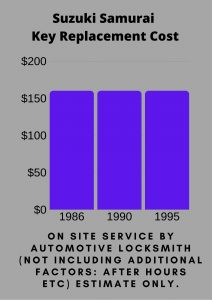 Suzuki Samurai Key Replacement Cost