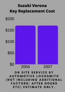 Suzuki Verona Key Replacement Cost