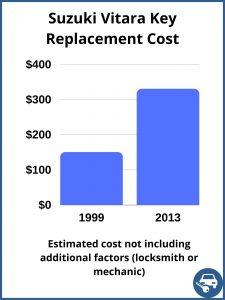 Suzuki Vitara key replacement cost - estimate only