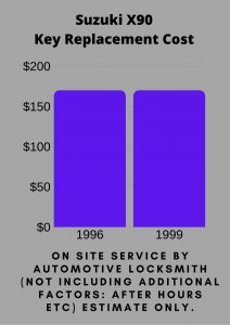 Suzuki X90 Key Replacement Cost