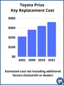 Toyota Prius key replacement cost - estimate only