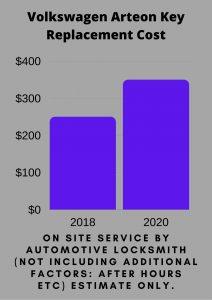 Volkswagen Arteon Key Replacement Cost